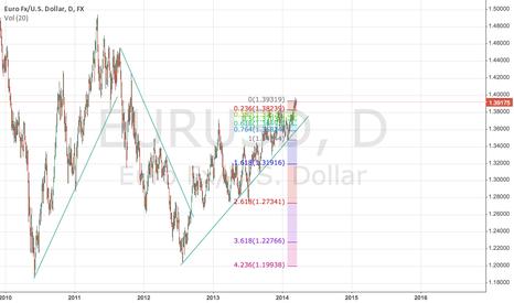 EURUSD: EUR USD Textbook trendlines
