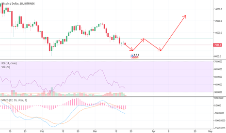 BTCUSD: BTC consolidate in 7000-9000, big rally expected!!!