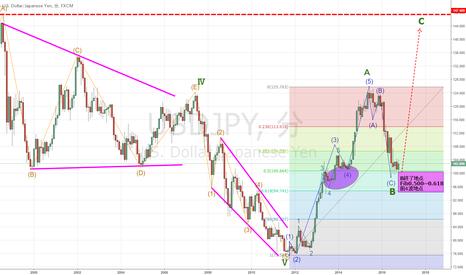 USDJPY: 認定エリオッティシャンが分析するドル円チャート(月足):上昇C波開始か