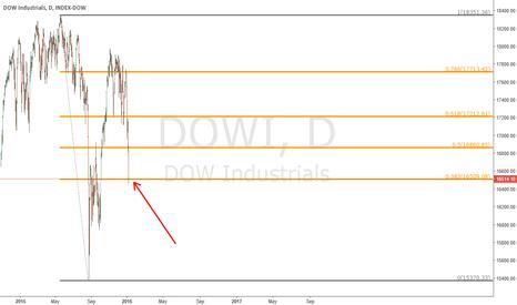 DJI: DOW - Daily Chart - bounce