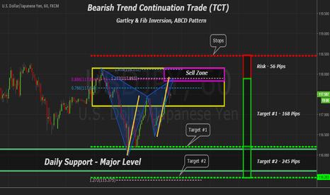 USDJPY: USDJPY Bearish Trend Continuation Trade & Gartley