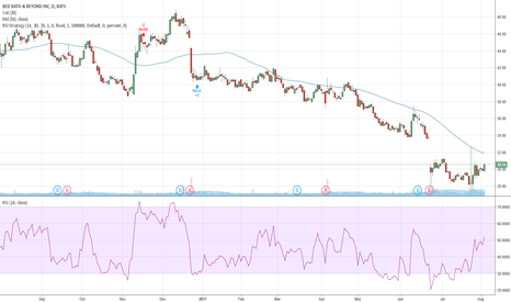 BBBY: Get exposure to traditional retail - $BBBY and $SIG