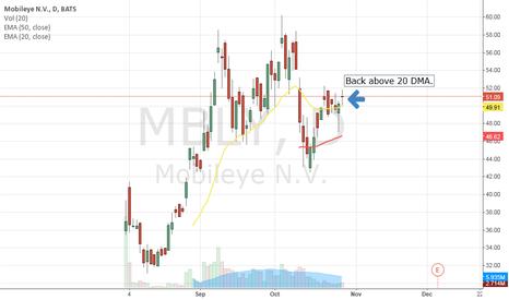 MBLY: Back above 20 DMA