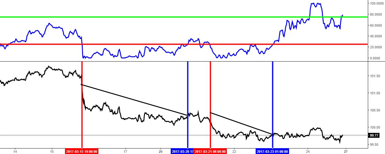 Début de l'étude sur indice dollar US - graphique 1
