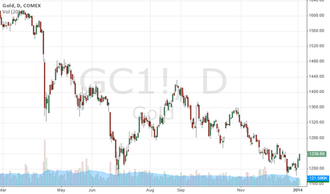 GC1!: GOLD has an Ultra short-term bounce in the downtrend channel