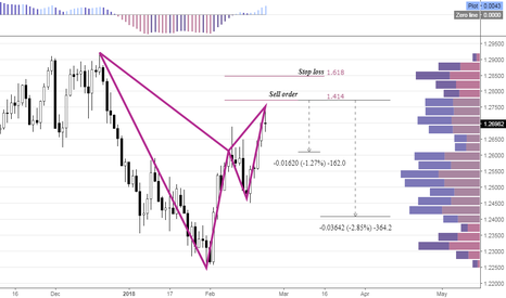 USDCAD: USDCAD Pending Sell Order