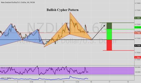 NZDUSD: Bullish Cypher Pattern