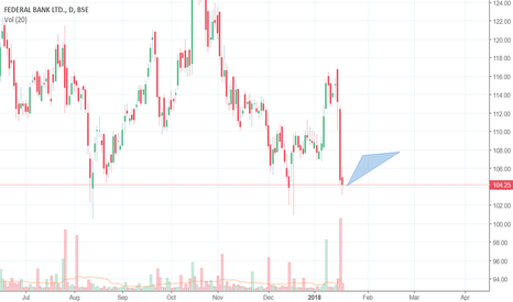 FEDERALBNK: Federal Bank Ltd, Trade View