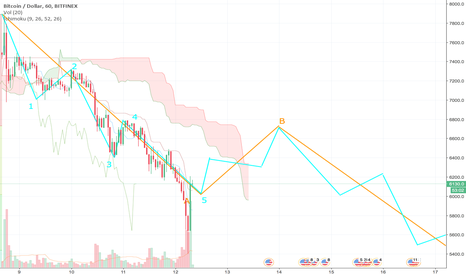 BTCUSD: BTCUSD Elliot ABC Correction (Entering B Wave Now)