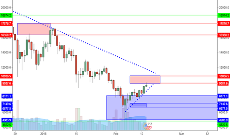BTCUSD: BTCUSD: Resistance Zone Is First Profit Opportunity?