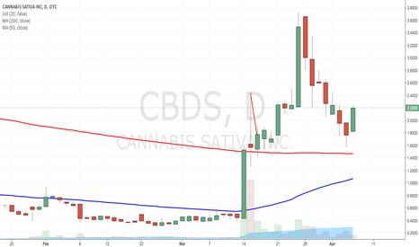 CBDS: $CBDS TEXTBOOK BULLISH 200MA BOUNCE