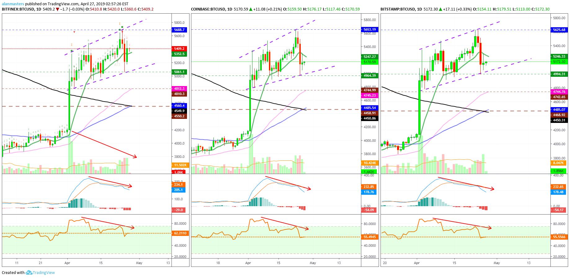 tradingview bitcoin usd bitfinex