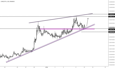 LENDETH: Lend vs Ethereum - watch for rally/trend continuation in Lend