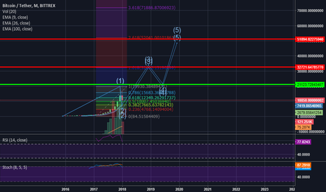BTCUSDT: BTC - LONG TERM PREDICTION