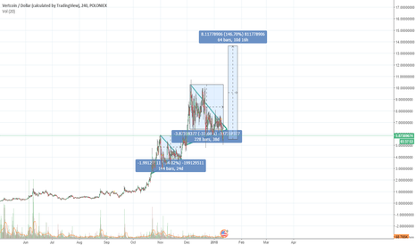 VTCUSD: Is VTC about to pump to $14? - 140% Gain?