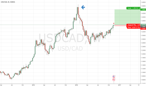 USDCAD: usd/cad strong buy