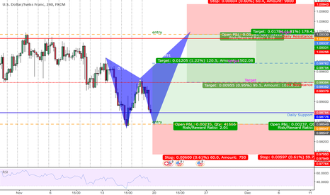 USDCHF: BUTTERFLY BEAR |H4| LONG & SHORT