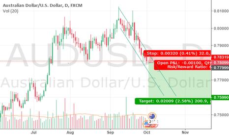 AUDUSD: AUD-USD SHORT-POSITION