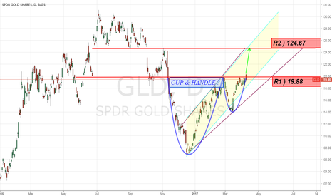 GLD: Cup & Handle on $GLD ? risk off