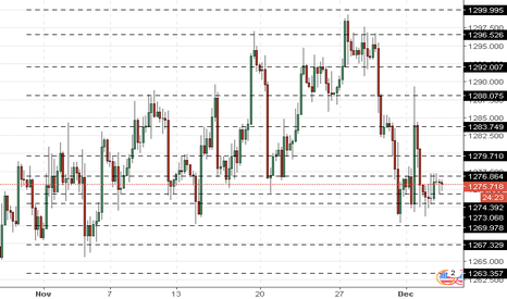XAUUSD: XAU/USD: gold prices are consolidating