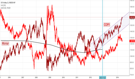 XOI: OIL & USDCAD Relationship Shift in 2013. Why?