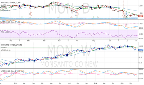 MON: Monsanto [$MON] - Approaching Resistance [Bearish Call]