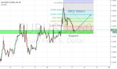 EURUSD: EUR/USD ABCD PATTERN