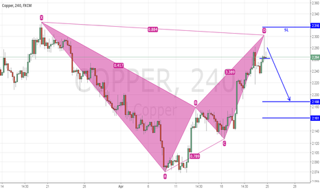 COPPER: Bearish Bat Pattern