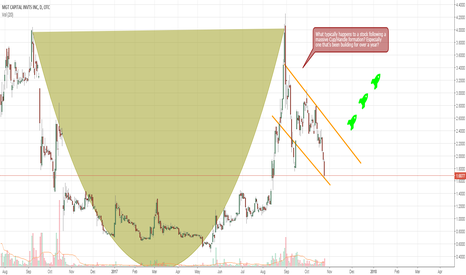 MGTI: MGTI - Massive cup+handle formation. Breakout eminent.