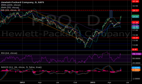 HPQ: HPQ(d) - may still have some pop left