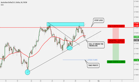 AUDUSD: LOOKING FOR SHORT ON AUDUSD