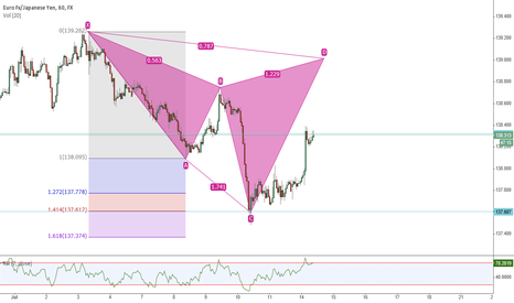"EURJPY: Bearish Cypher - a little ""Rough"""