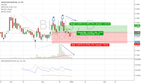 BKLLF: 360 block chain bearish engulfing + double tops.