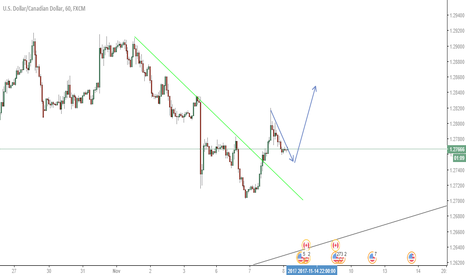 USDCAD: Long USDCAD on the bounce