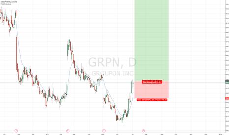 GRPN: GRPN- Put your 2 cents