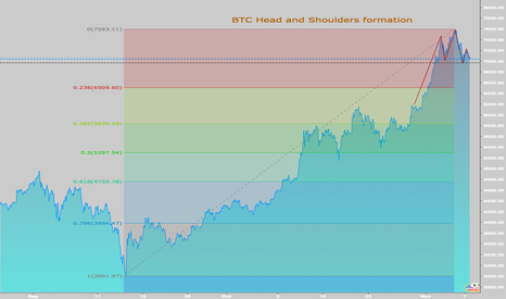 BTCUSD: BTC - Head and Shoulders - be prepared for the Short