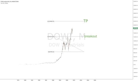 DJI: https://www.tradingview.com/chart/TVUhSHHT/