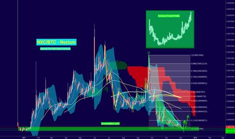 NXCBTC: NXC accumulation Level