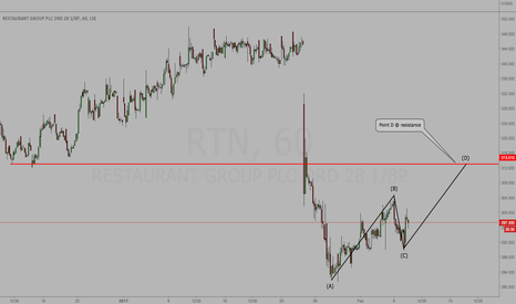 RTN: RTN - Potential ABCD - Short Point D & Resistance