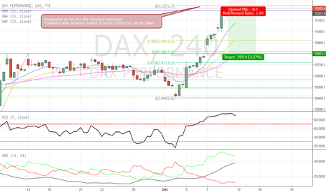 DAX: DAX - possible short opportunity in the making??