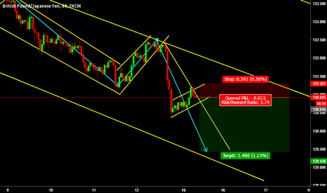 GBPJPY: GBPJPY.. !A HANDSOME TRADE WITH A MINOR STOP!