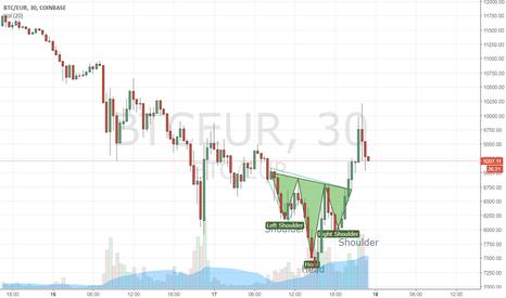BTCEUR: Bullish SHS patter 30 minutes on BTC EUR after hard downtrent