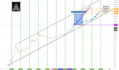 BLX: Bitcoin's Historical Super Bull-Run!