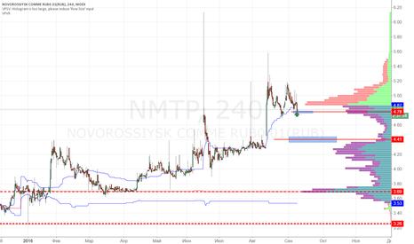 NMTP: НМТП покупка 4.80