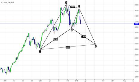YESBANK: Is Yesbank Ready to TANK