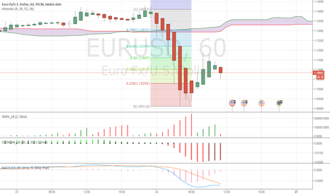 EURUSD: EURUSD - second wave is coming ?
