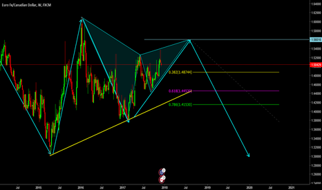 EURCAD: lets see if the price can come to this level