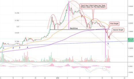 XRPUSD: 58.2% Drop Since My First Warning on Ripple! You With Me? (XRP)