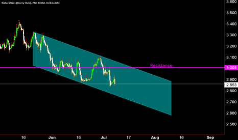 NGAS: Downward channel in play
