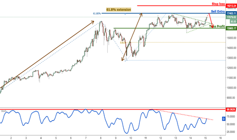 BTCUSD: BTCUSD failed to break major support, look to sell on strength